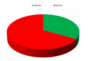 Greek referendum poll result